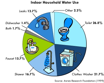 Big bear lake dept of water power ca indoor conservation for How much can you save building your own house